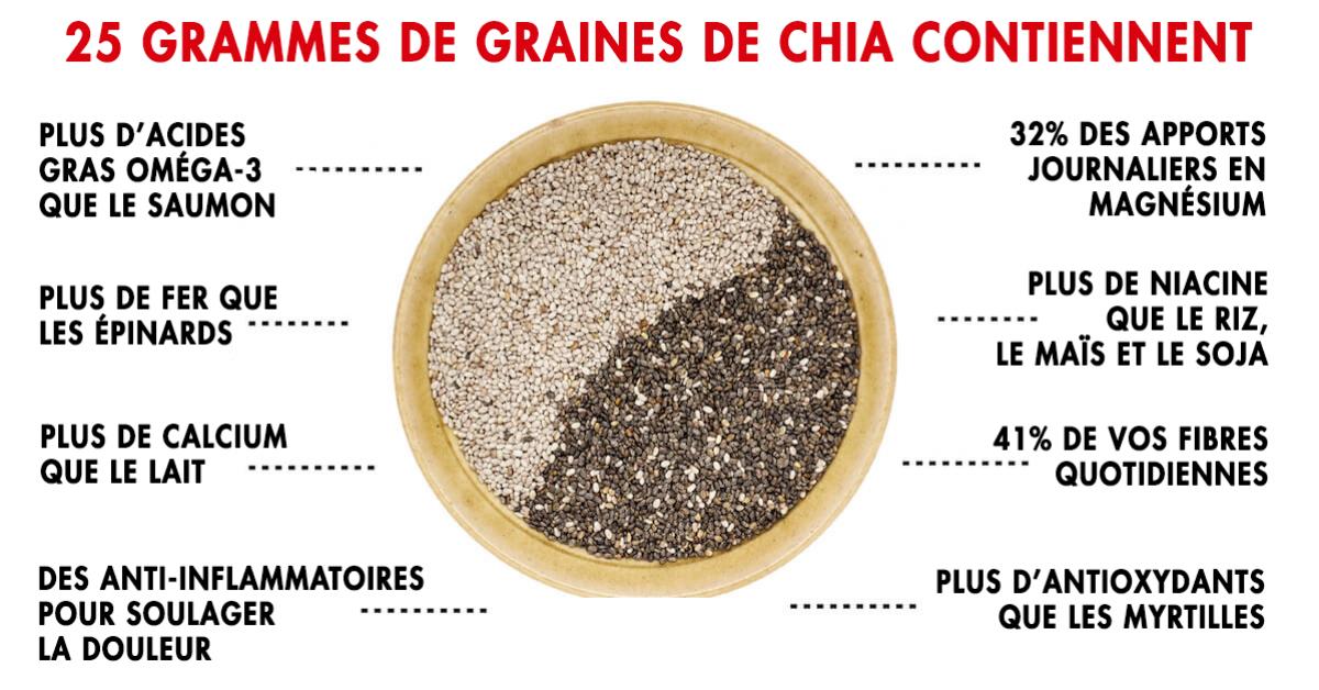 10-bienfaits-incroyables-des-graines-de-chia-pour-la-sante