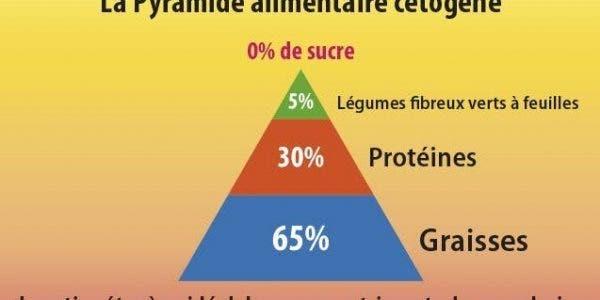 régime cétogène pour lutter contre le diabète