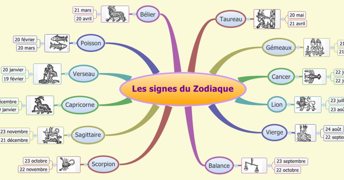 Ce que votre signe astrologique dit de vous 1