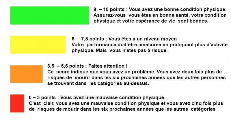Ce simple test vous indiquera quand vous allez mourir