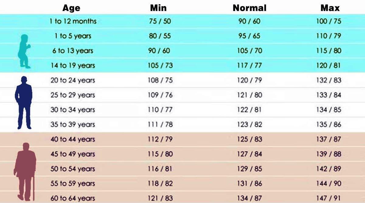 La pression artérielle parfaite d'après votre âge