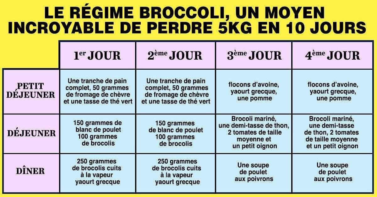 régime broccoli