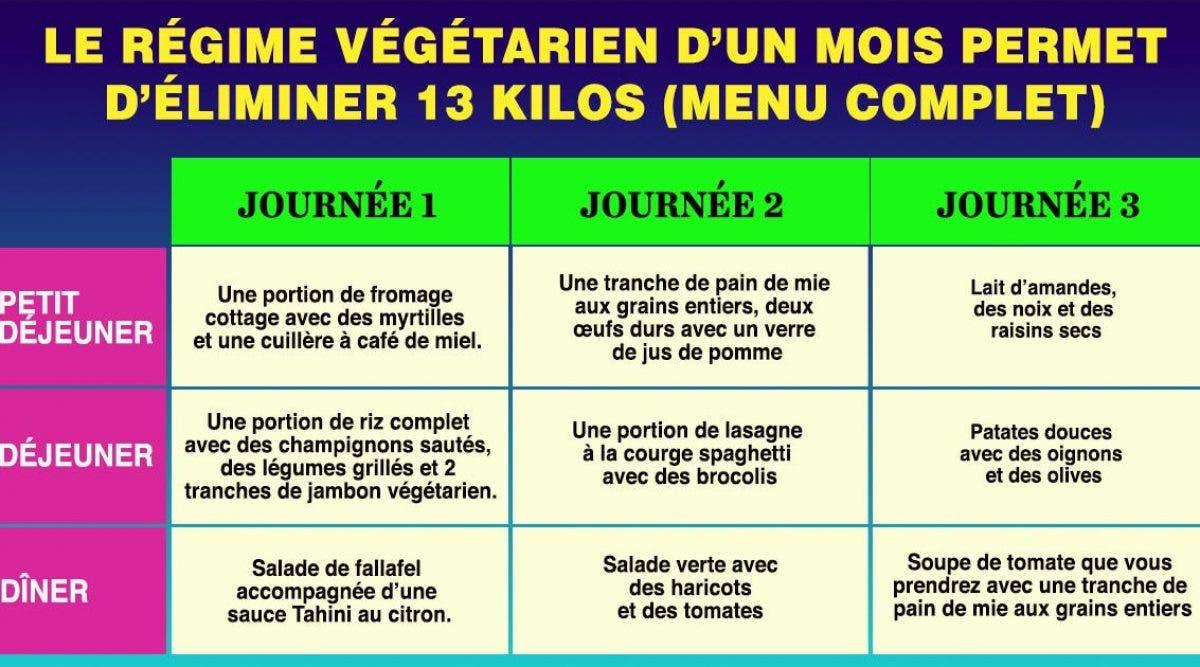Perdre Du Poids Le Régime Végétarien D Un Mois Pour Perdre Jusqu à 7 Kg