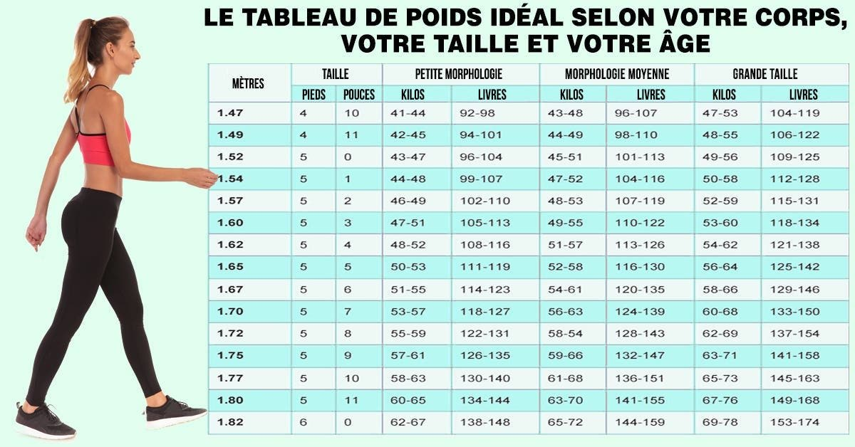 poids taille
