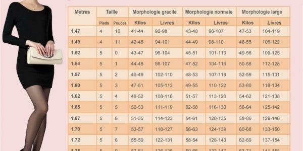 Le tableau du poids idéal pour les femmes selon leur morphologie et leur taille