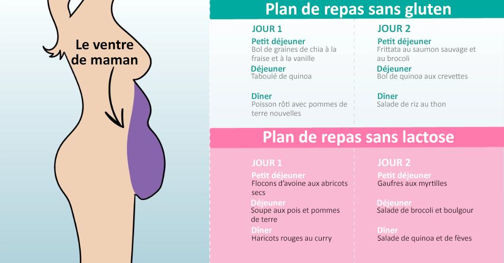 voici les 5 types de ventre et comment les éliminer