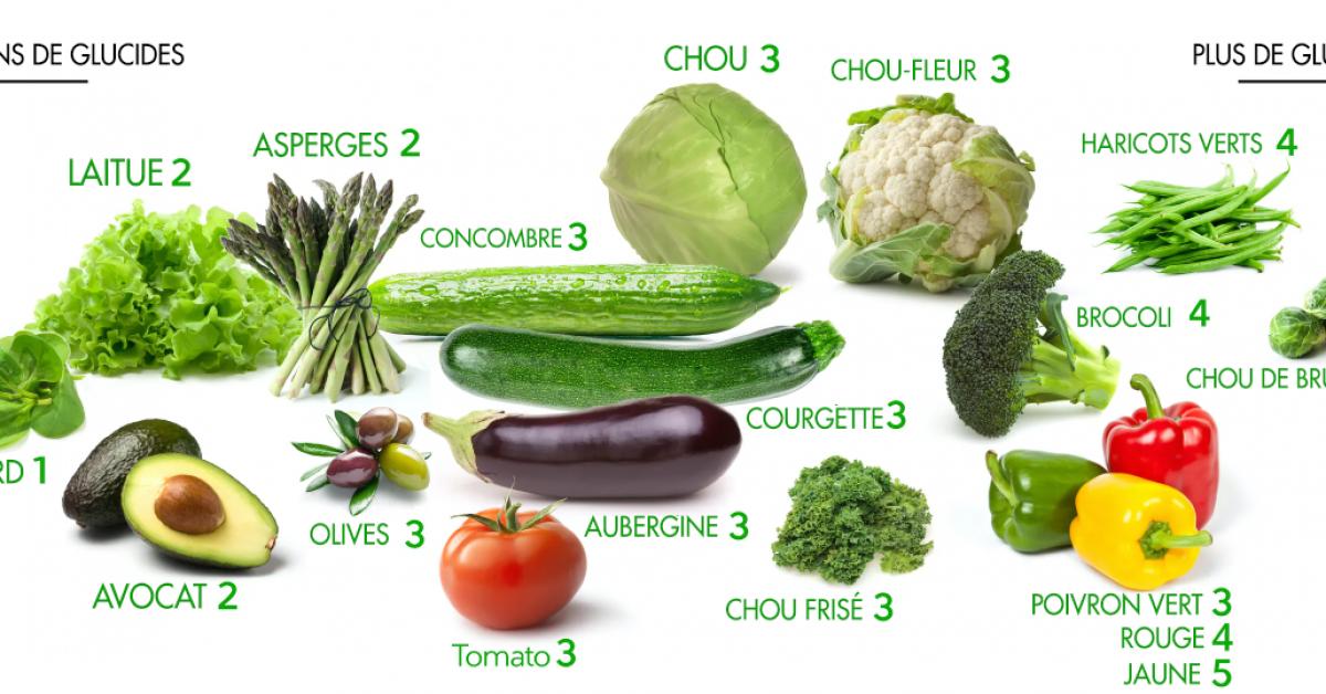 Légumes glucides