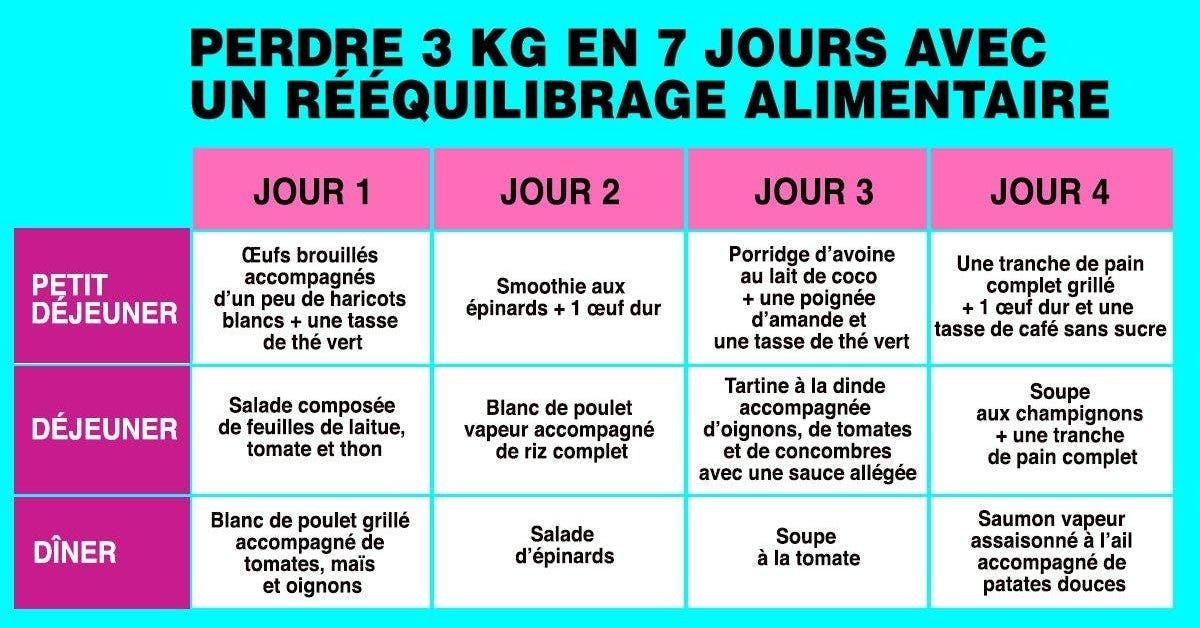 Perdre 3 Kg en 7 jours avec un reequilibrage alimentaire 1 1