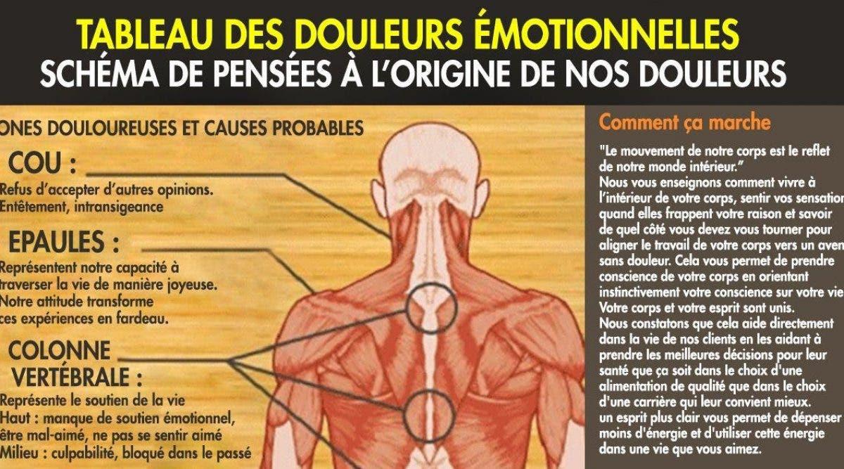 Les pensées et les émotions négatives