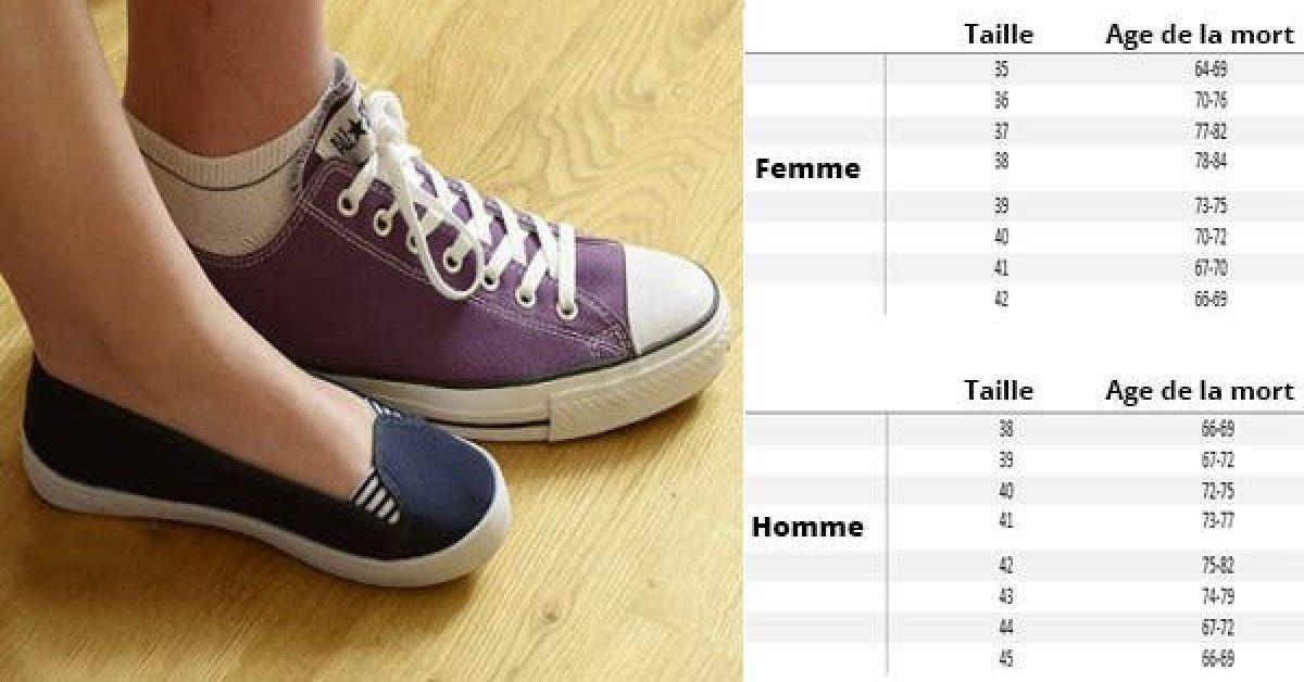 Une étude montre combien de temps vous vivrez selon la pointure de vos chaussures