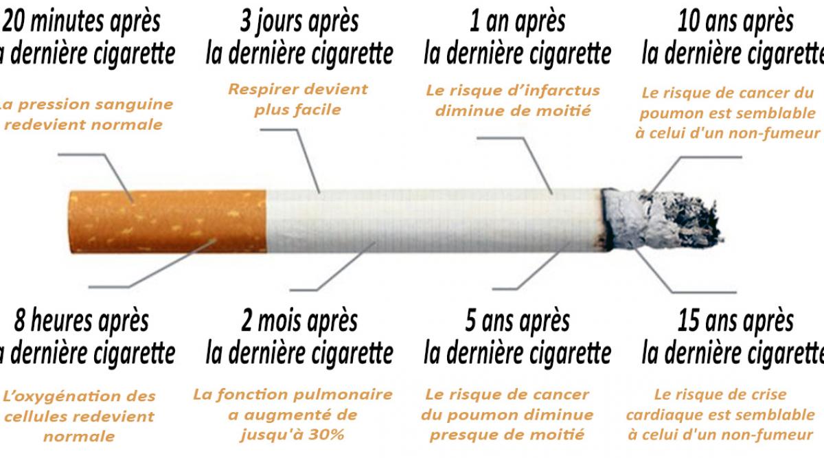 Voici ce qui arrive à votre corps quand vous arrêtez de fumer