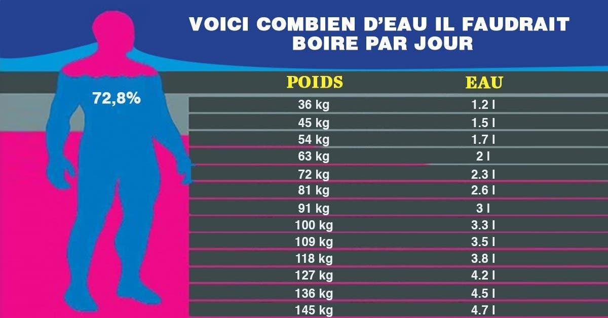 il faudrait boire par jour selon votre poids et votre taille
