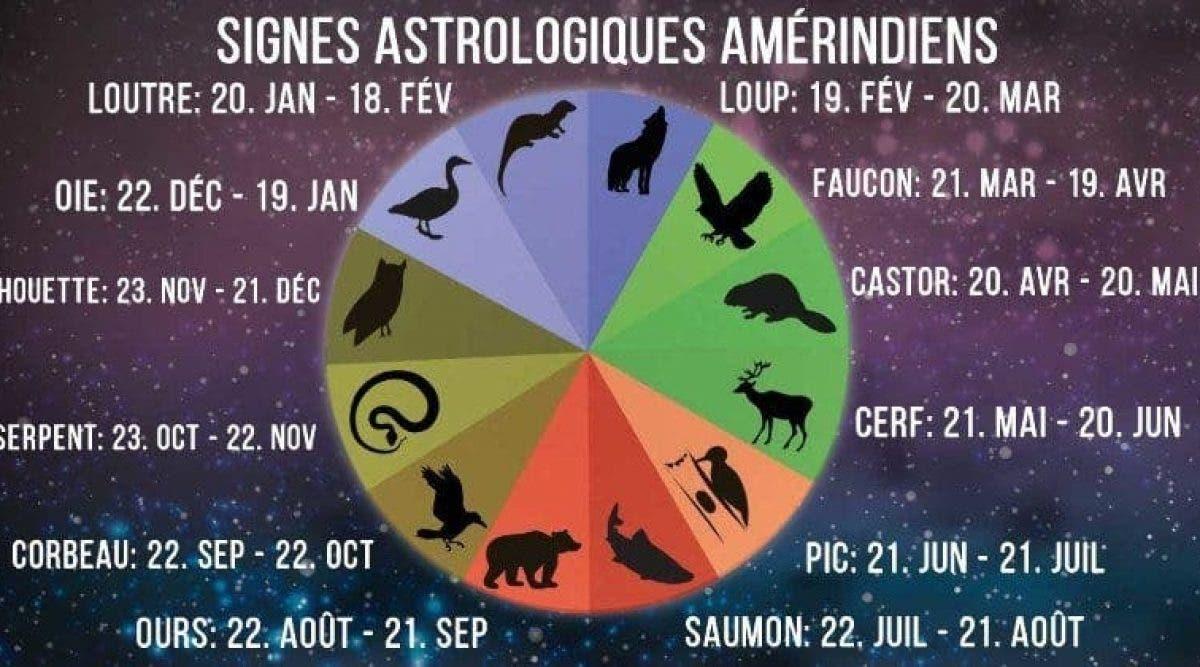 Voici les signes du zodiaque Amérindien et ce qu'il dit de votre personnalité