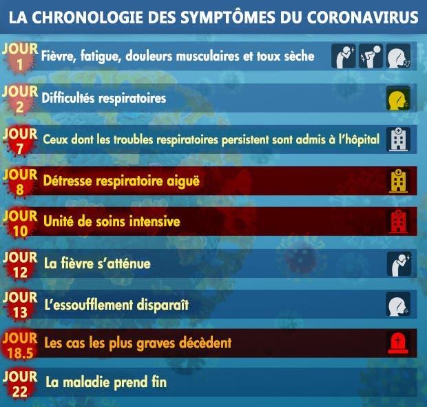 chronologie coronavirus
