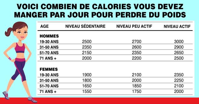 combien de calorie faut il bruler par jour pour maigr