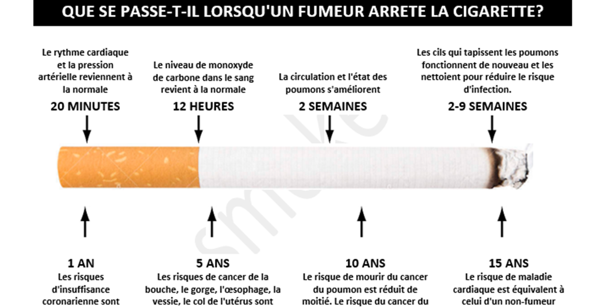 comment arreter la cigarette 2 1