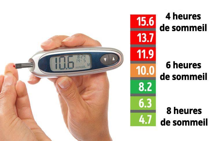 diabete 3