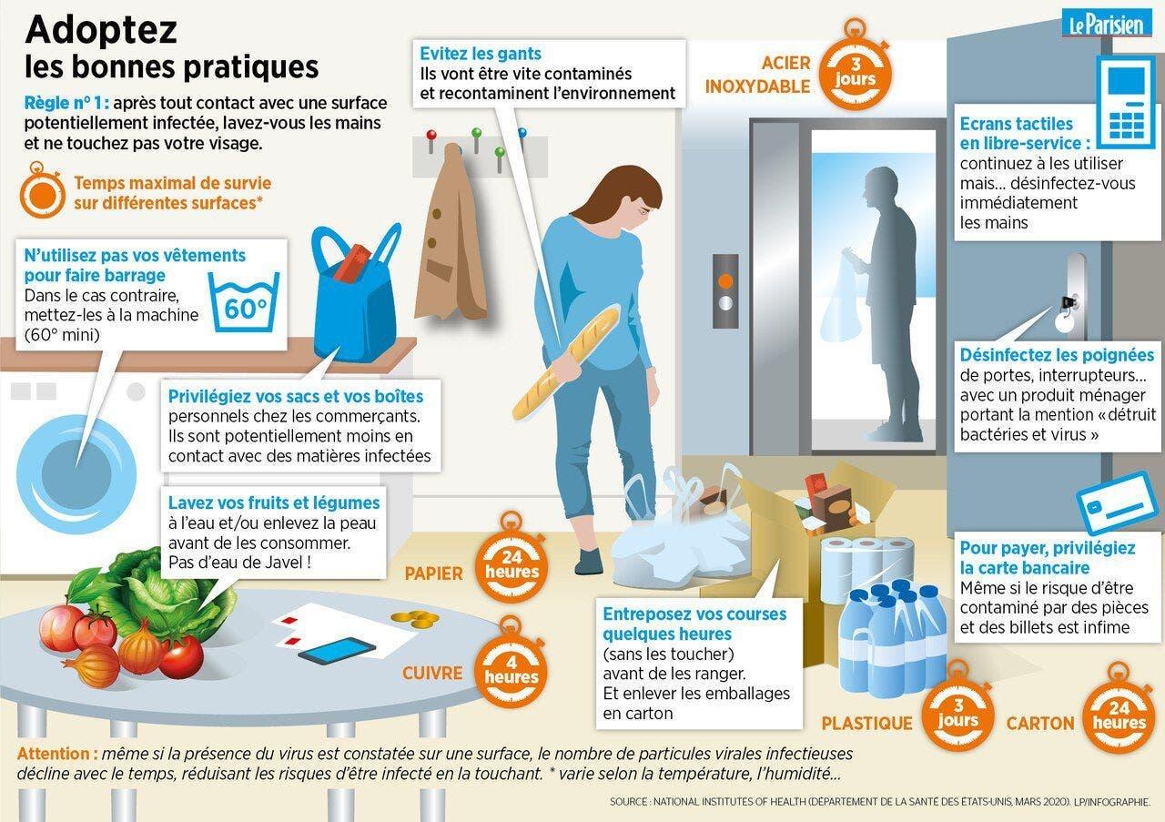 Coronavirus : des experts expliquent les bonnes manières pour faire les courses sans risques