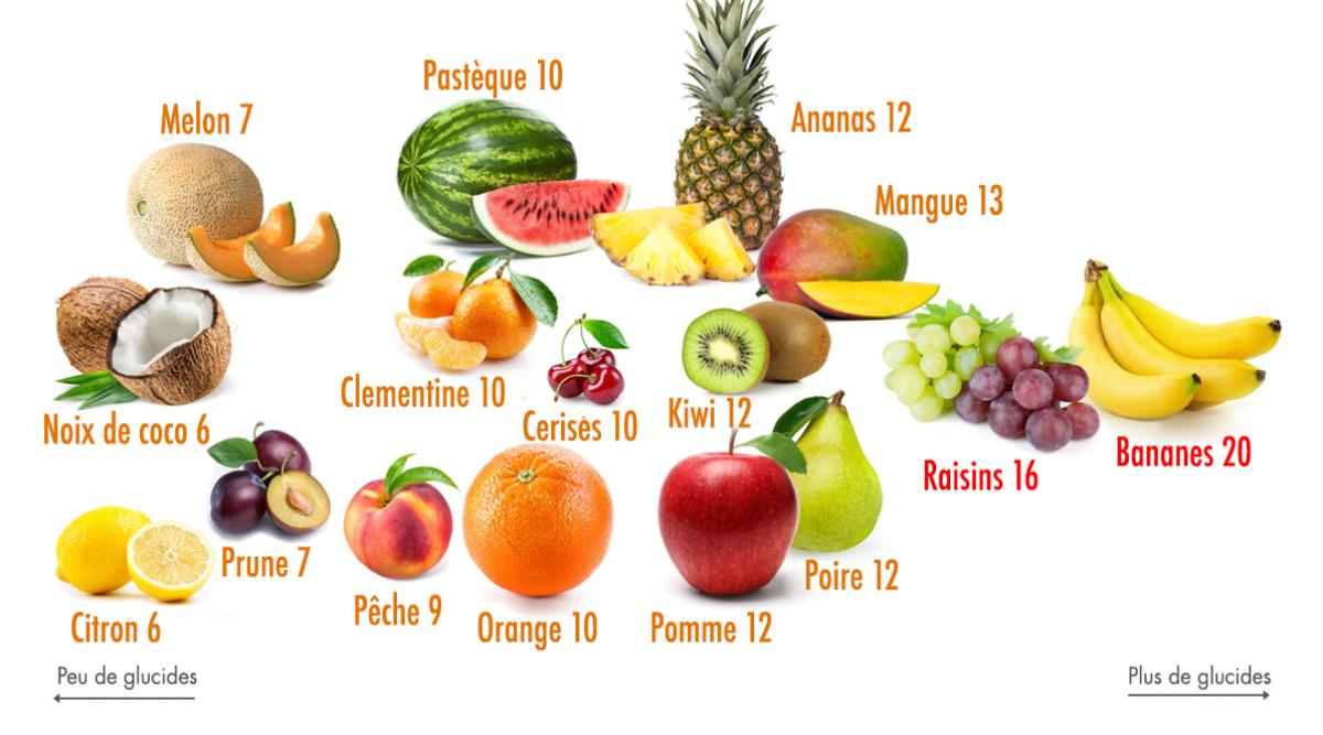 fruits glucides