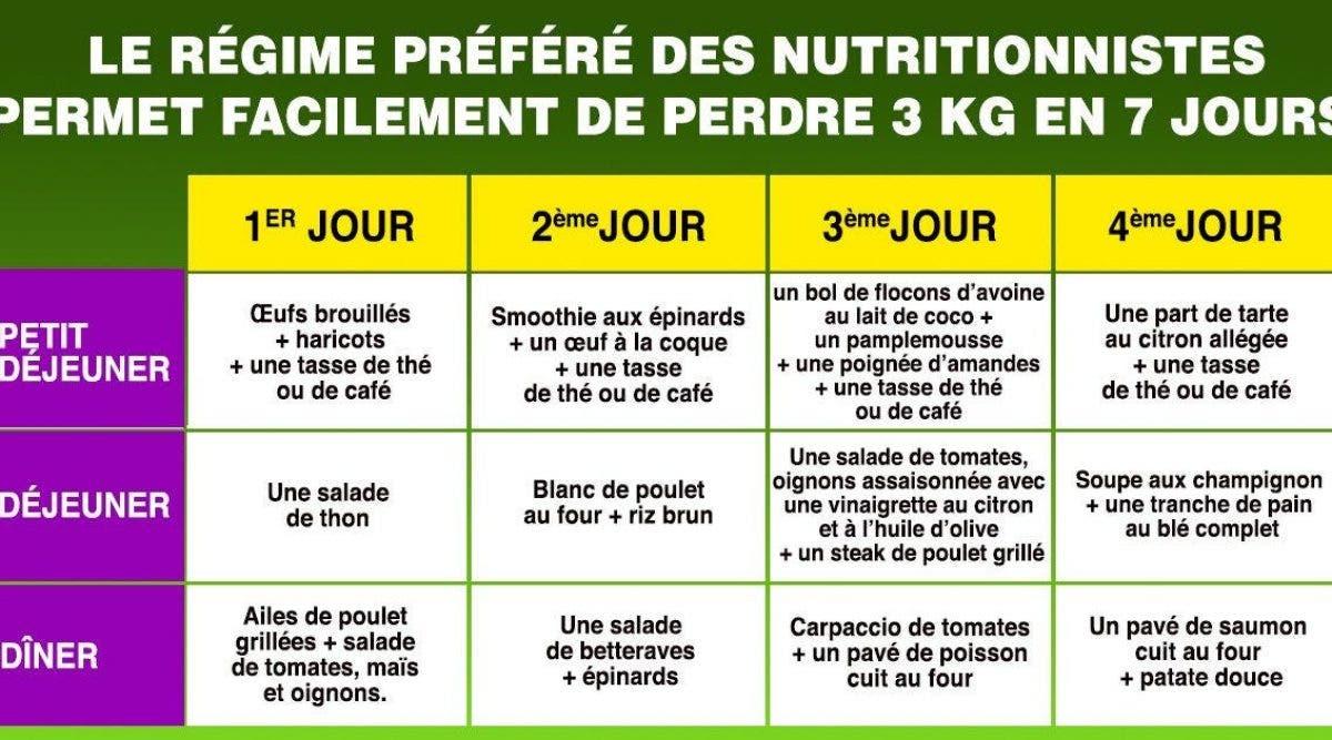 le régime préféré des nutritionnistes permet facilement de perdre 3 Kg en 7 jours
