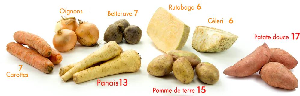 legumes sous terre