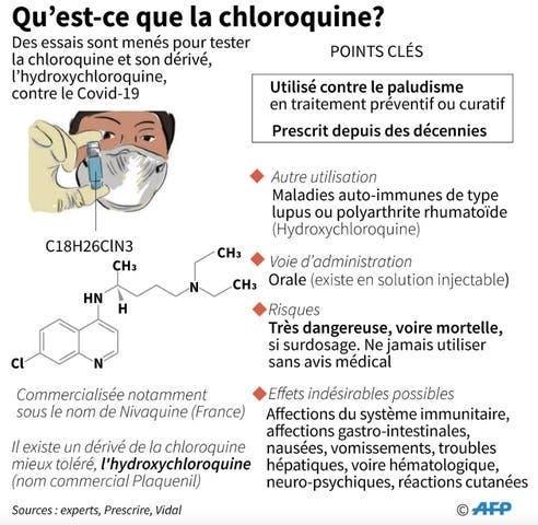 mode utilisation chloroquine