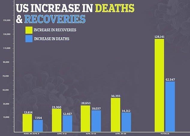 nombres de deces et de gueris