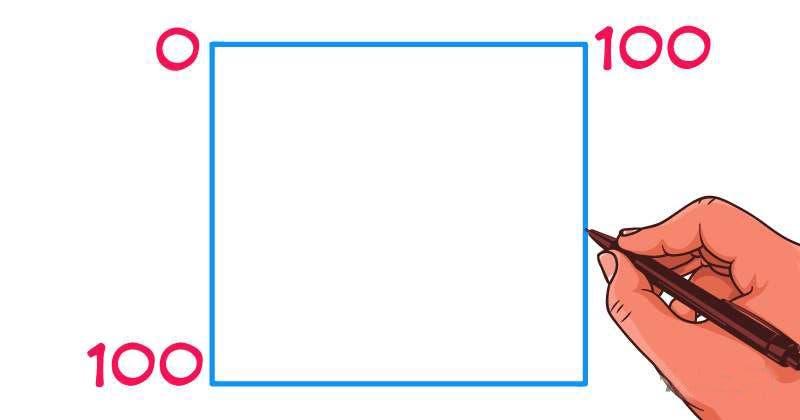 La fenêtre de Johari permet avec deux questions de révéler 4 aspects cachés de votre personnalité
