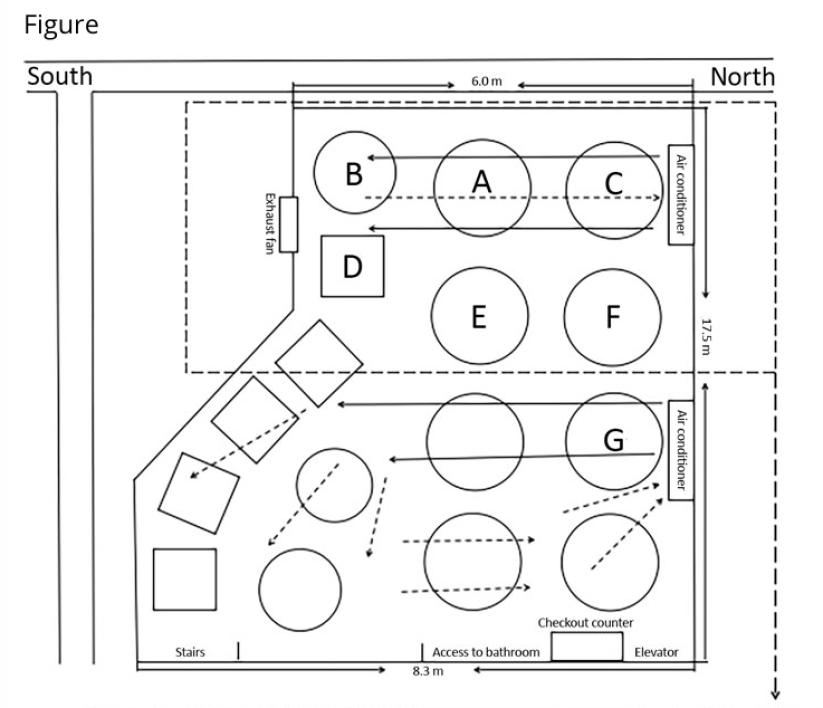 plan restaurant