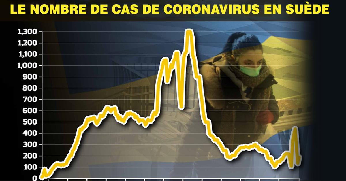 un-professeur-affirme-que-la-suede-a-desormais-une-immunite-collective-contre-le-coronavirus