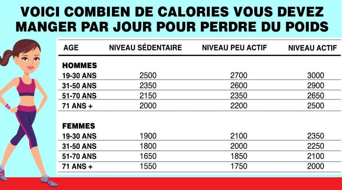 combien de calories par jour pour maigrir homme