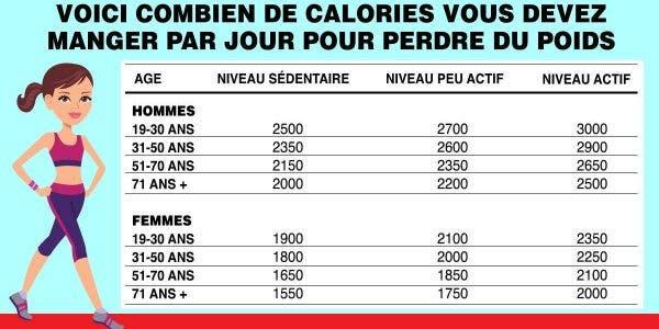 Voici combien de calories vous devez manger par jour pour perdre du poids