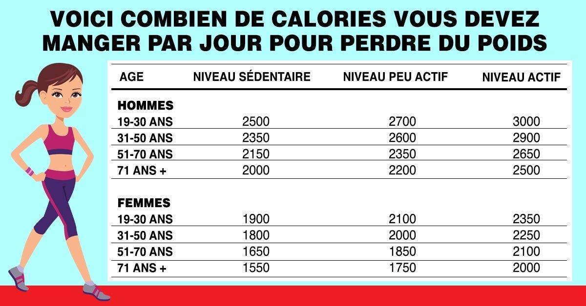 Voici combien de calories vous devez manger par jour pour ...