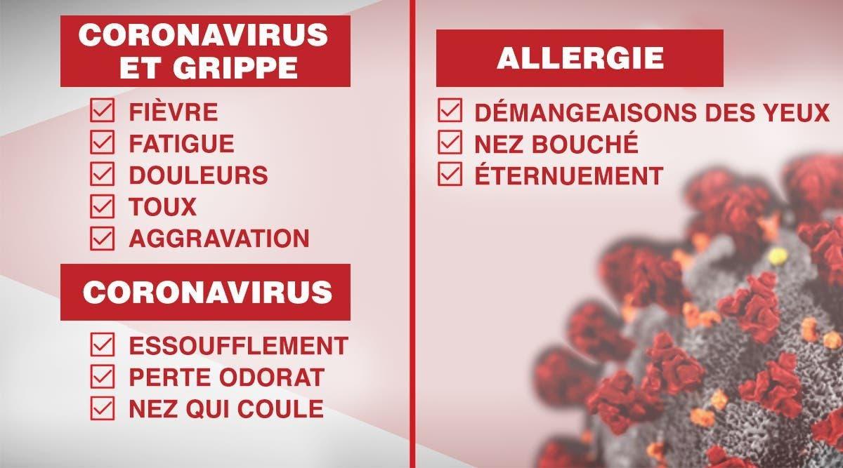 voici-la-difference-entre-les-symptomes-du-coronavirus-et-ceux-de-lallergie
