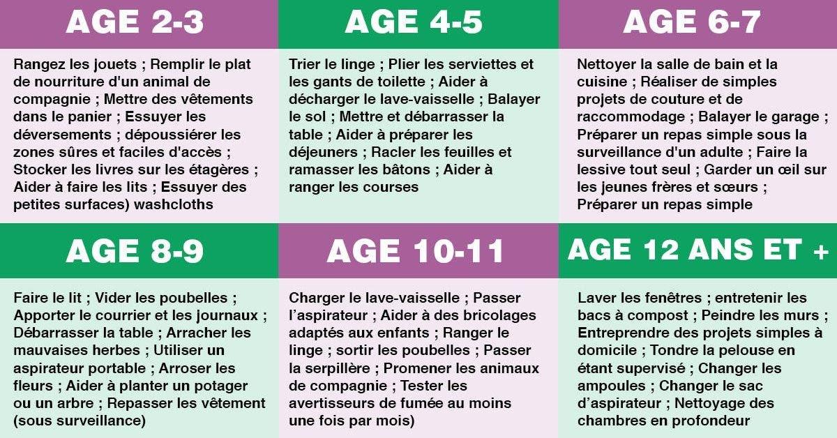 voici-les-taches-que-votre-enfant-est-capable-de-faire-en-fonction-de-son-age