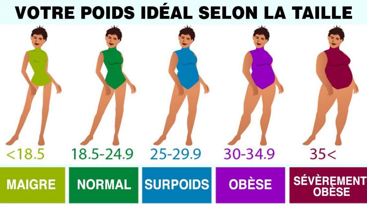 Voici comment bien calculer votre poids en fonction de